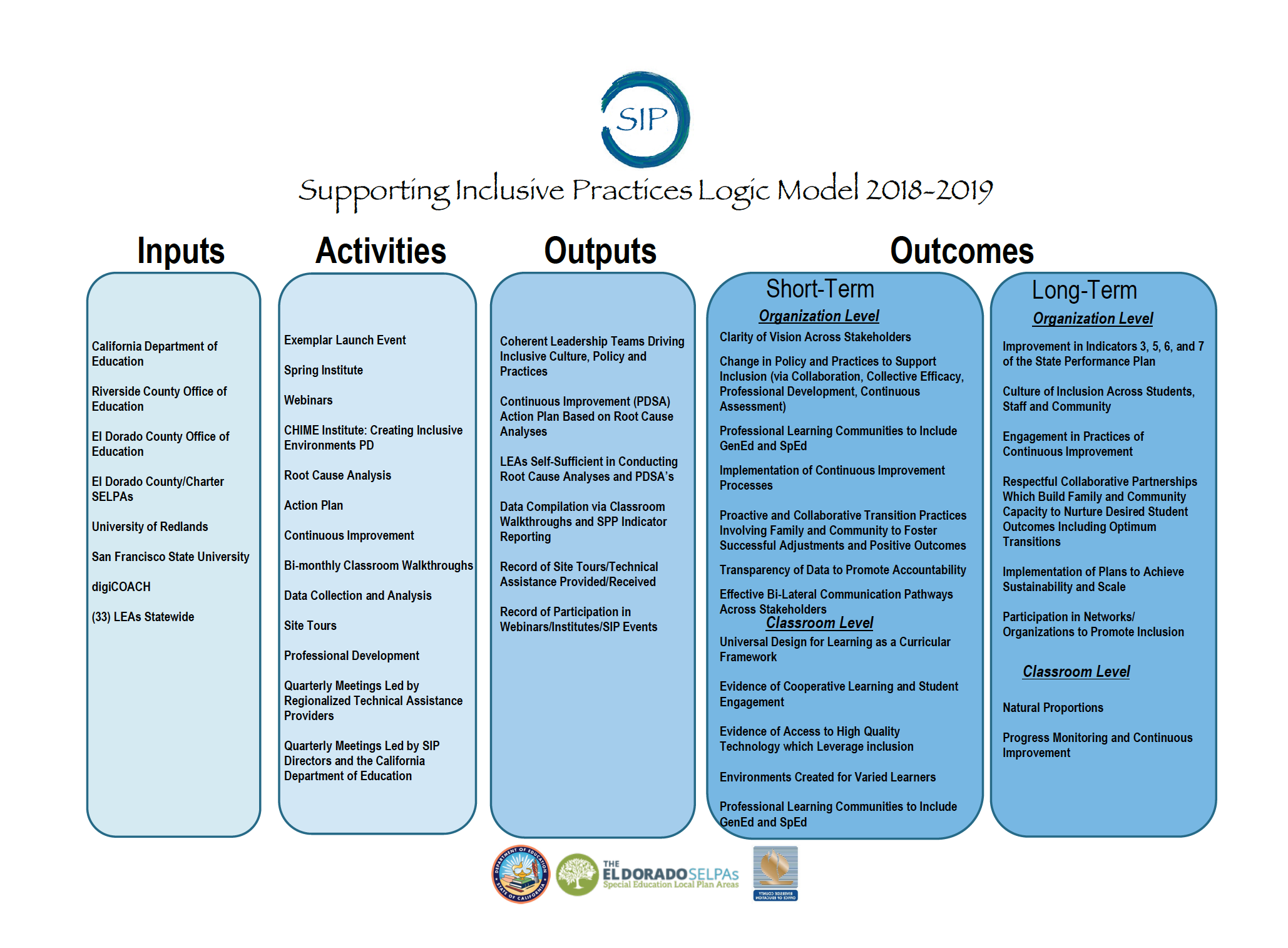 Screenshot of SIP Logic Model