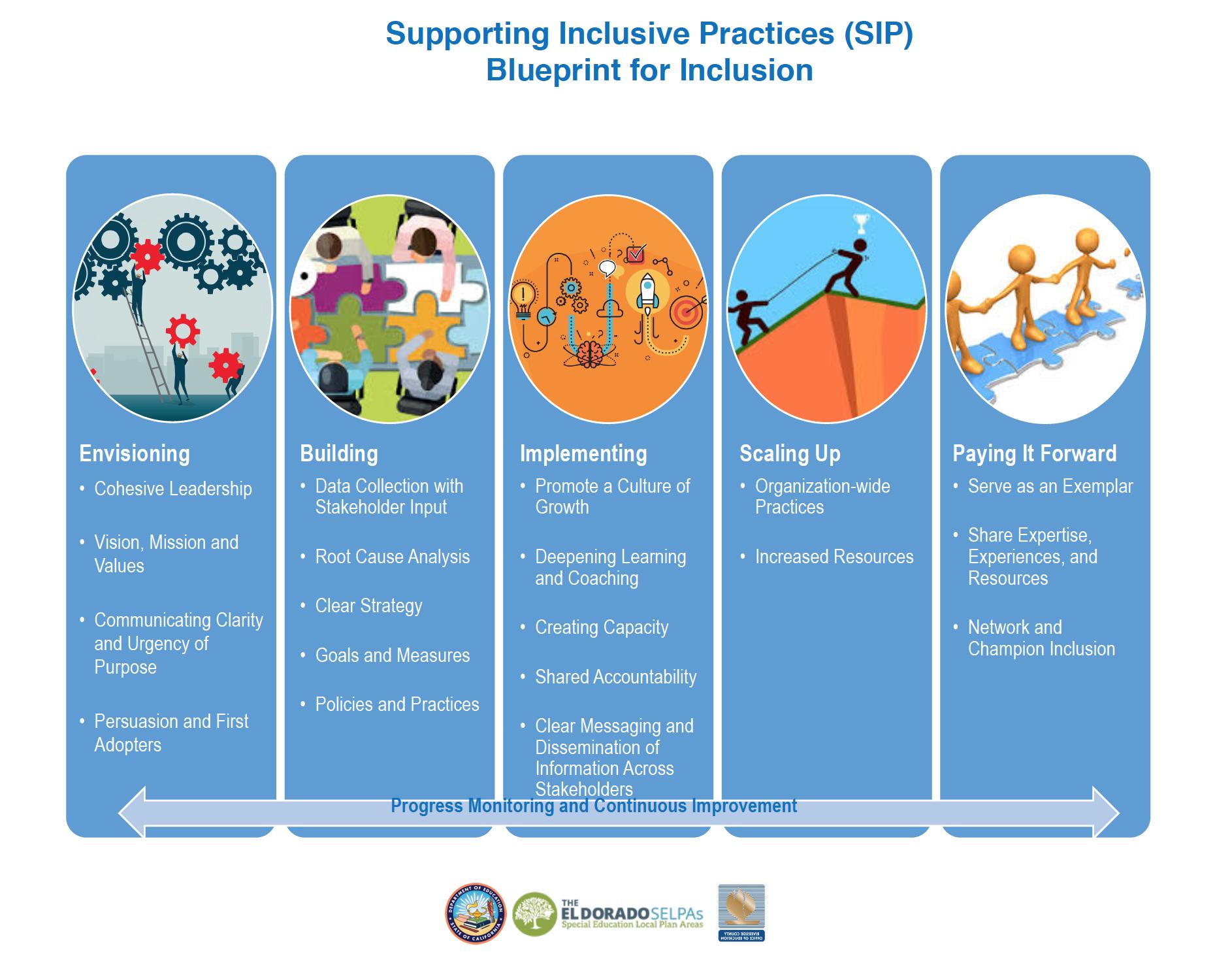 Screenshot of SIP Blueprint